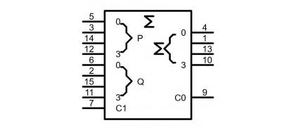 آی سی های جمع و تفریق منطقی (Logic Adder and Subtractor)