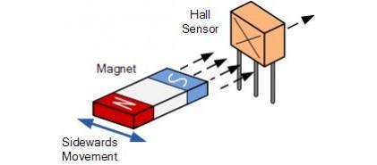 سنسور اثر هال ( مغناطیسی )
